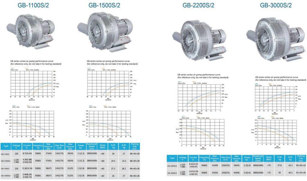 Máy thổi khí con sò hai tầng cánh Model GB-1100S/2,GB-1500S/2,GB-2200S/2,GB3000S/2