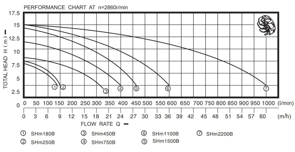 Catalouge bơm chìm nước thải Showfou model SH